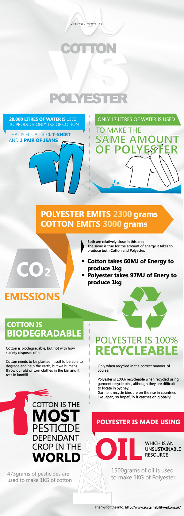 Cotton Vs Polyester Infographics