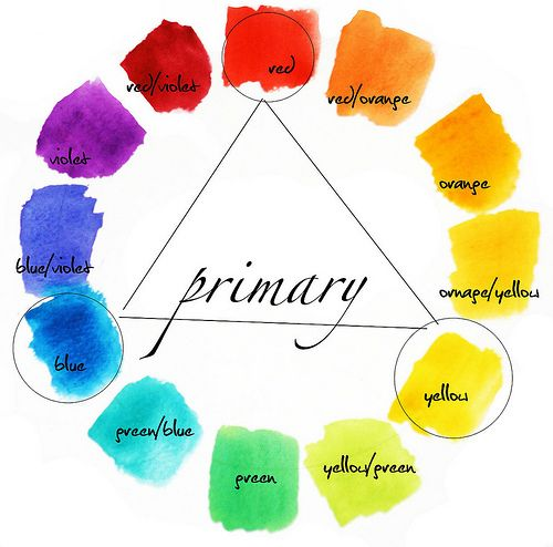 The Colour Wheel – 3 Minute Explanation